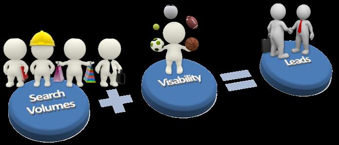 capture-leads-online-vaughan